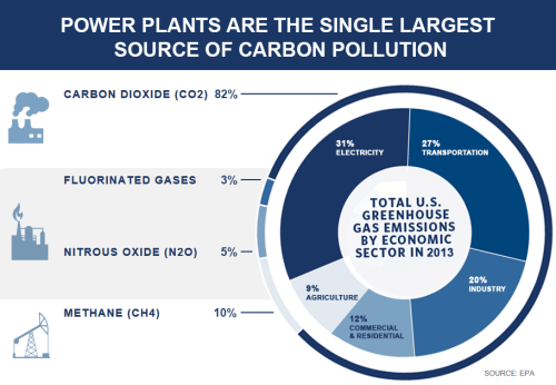 carbon-pollution-chart